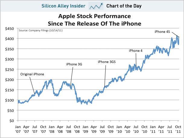 grafico-azioni-apple