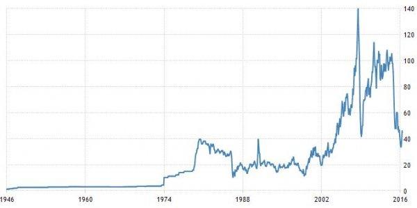prezzo_del_petrolio_storico