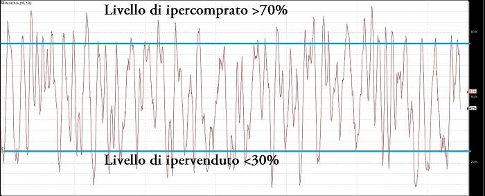 stocastico-ipercomprato-ipervenduto