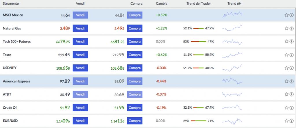 asset investimento Markets.com
