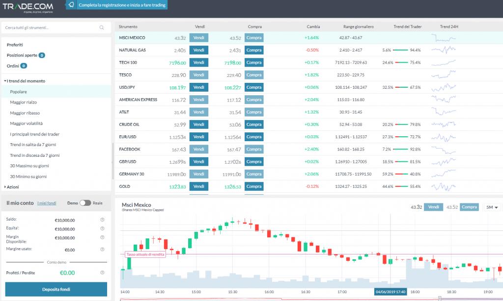trading demo di trade.com