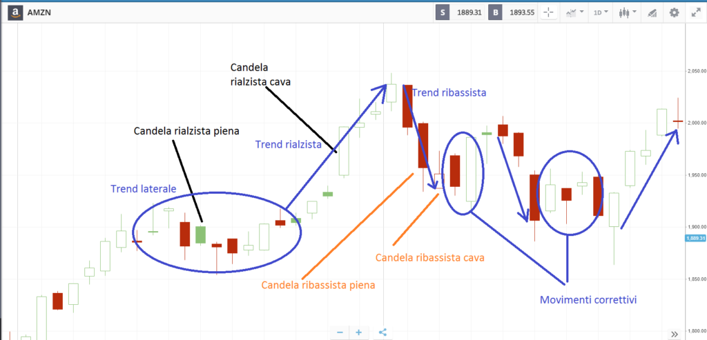 grafico trading a candele cave