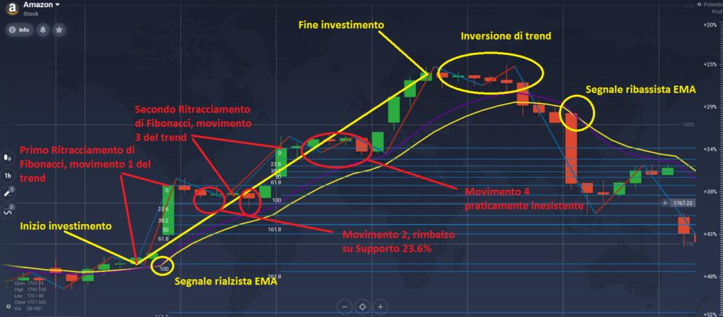 primo caso strategia fibonacci