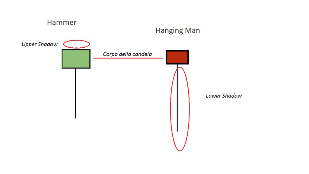 rappresentazione grafica di Hammer e l'Hanging Man