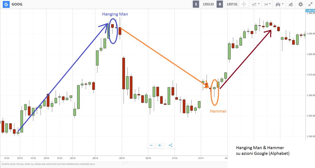 rappresentazione grafica delle Hammer e l'Hanging Man sul grafico del prezzo della azioni google