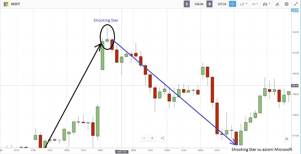 Shooting Star sul grafico del prezzo