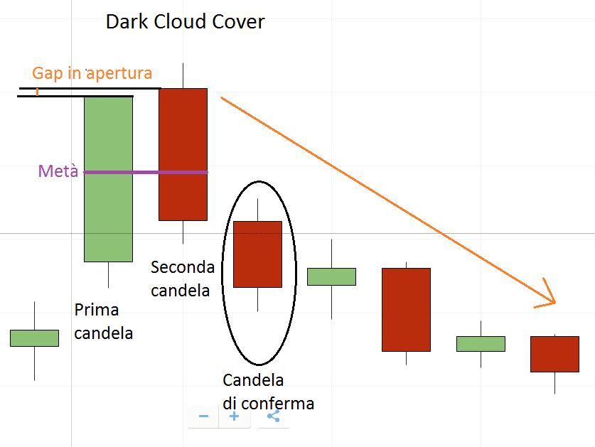 guida alla struttura grafica dellaDark Cloud Cover