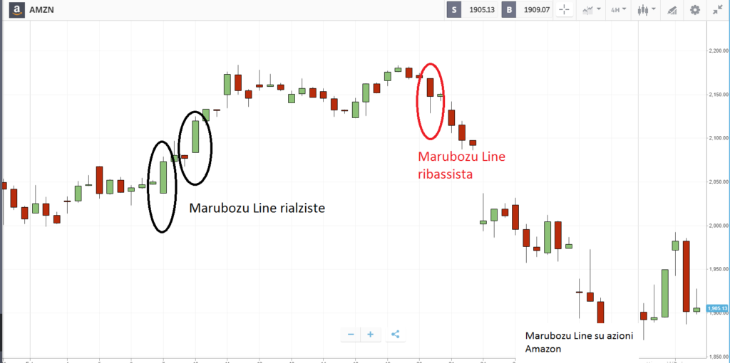 cosa sono e come compaiono sul grafico le marubozu line?