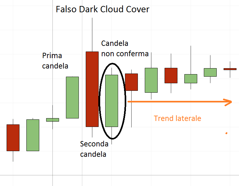 Dark Cloud Cover falsa
