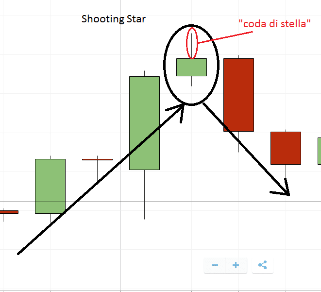 spiegazione grafica della formazione candlestick Shooting Star