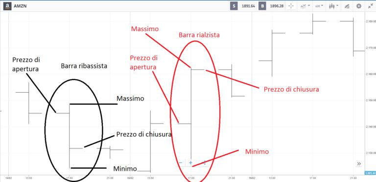 Grafico trading a barre