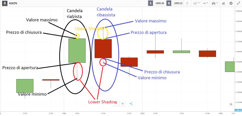 tipi di candlestick e loro significato
