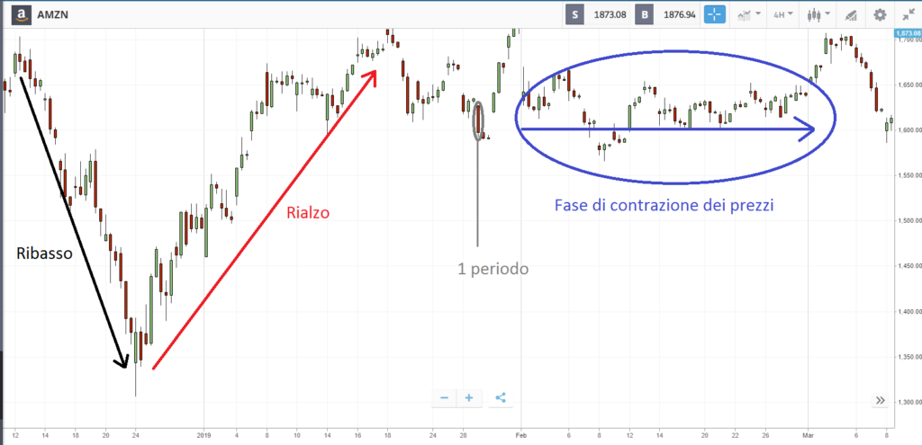 grafico con fase di contrazione dei prezzi