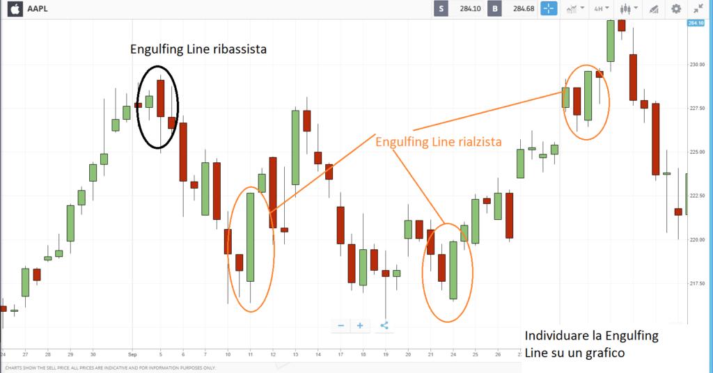 Engulfing Line sul grafico del prezzo