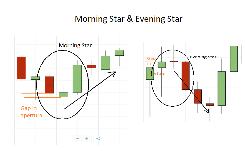 formazione grafica Morning Star e Evening Star