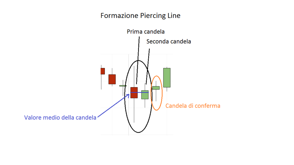 La formazione candlestick di inversione Piercing Line sul grafico