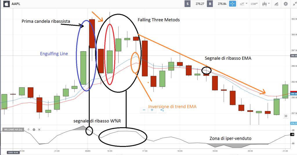 Falling Three Methods, in grafico trading: analisi dei segnali che essa ne deriva.