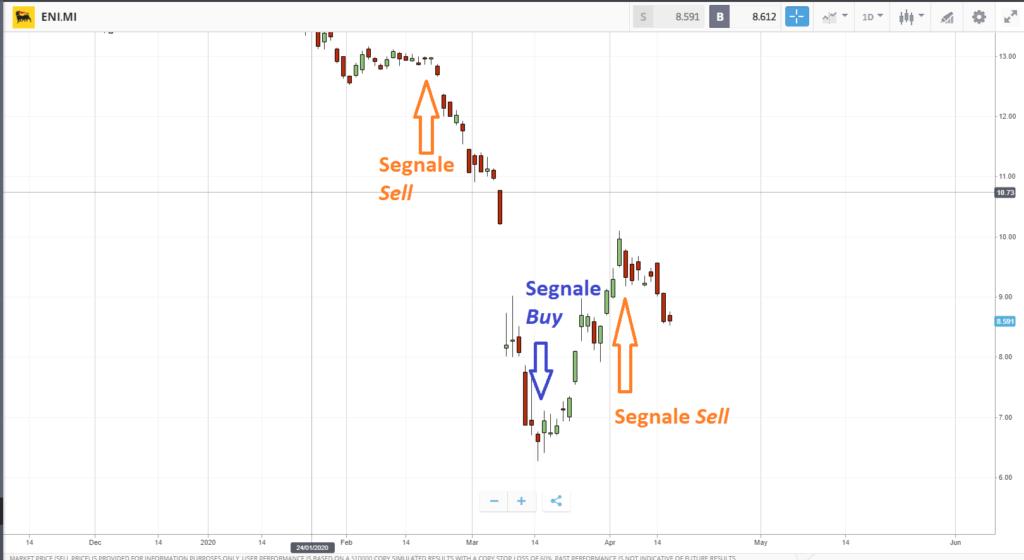 segnali di trading di eToro