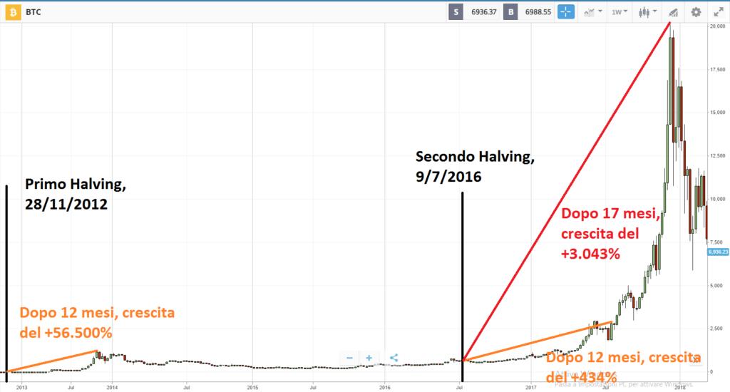 Halving Bitcoin su eToro
