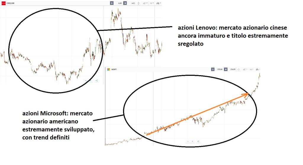 differenze tra due mercati