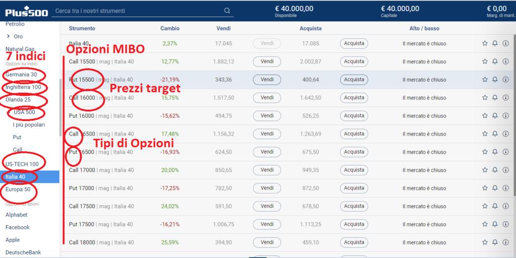 Opzioni MIBO su indici di Borsa