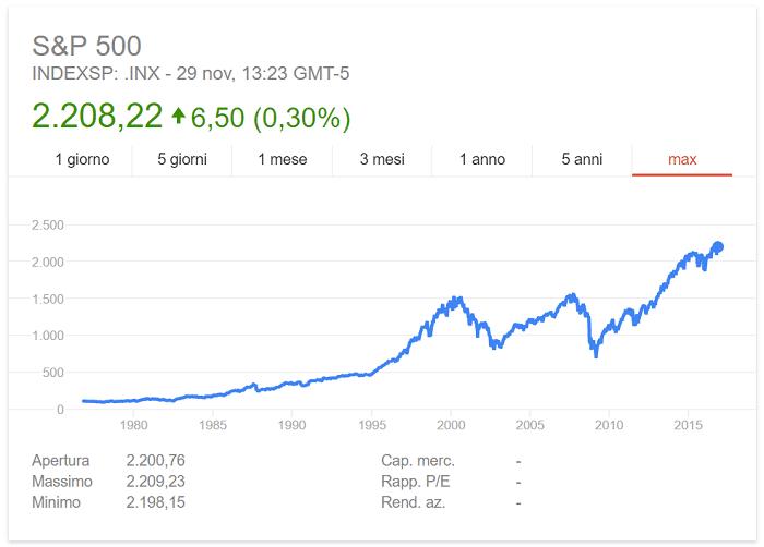 grafico-del S&P-500