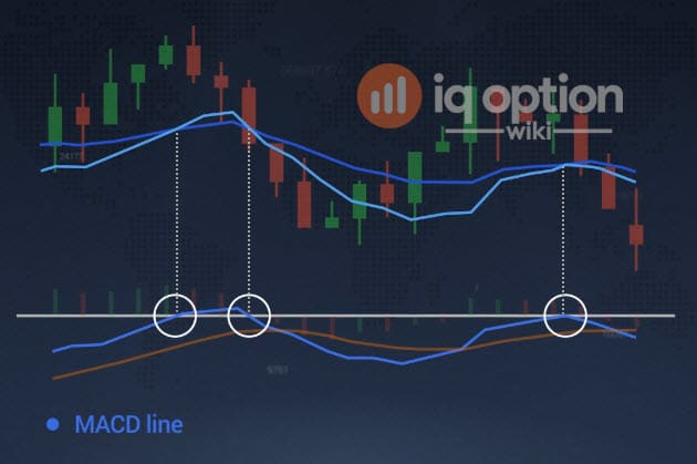 indicatore macd su iq option