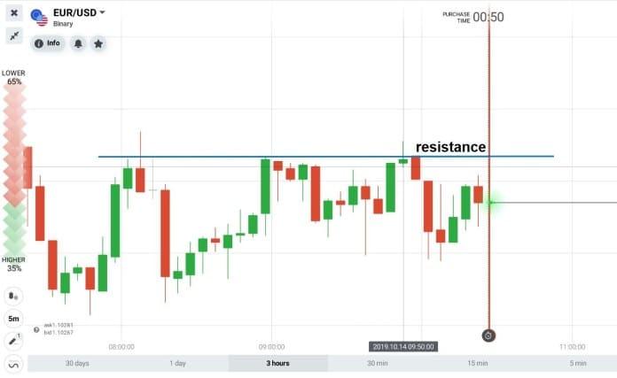 livello di resistenza segnalato da webtrader di Iq Option