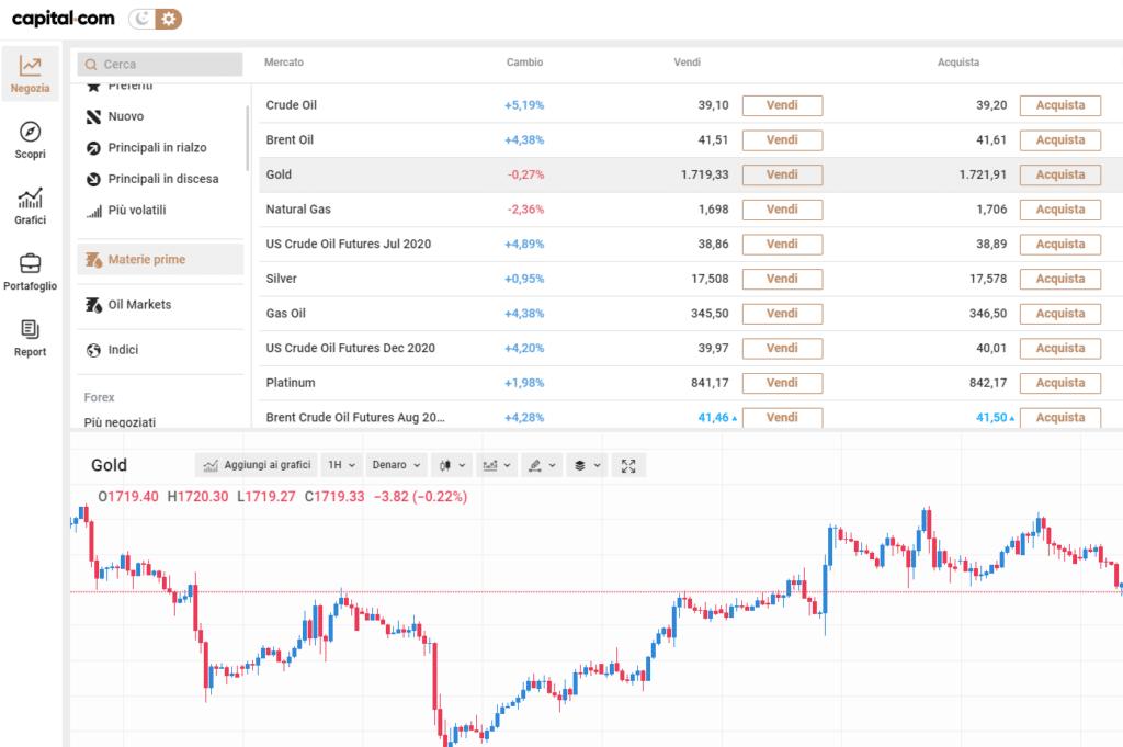 Trading metalli preziosi Capital.com