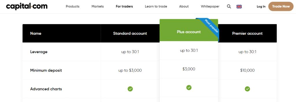 Conti di trading Capital.com
