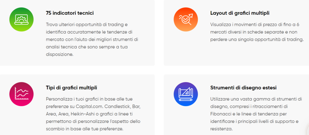 grafici capital.com