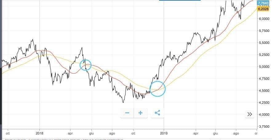 Comprare azioni Enel
