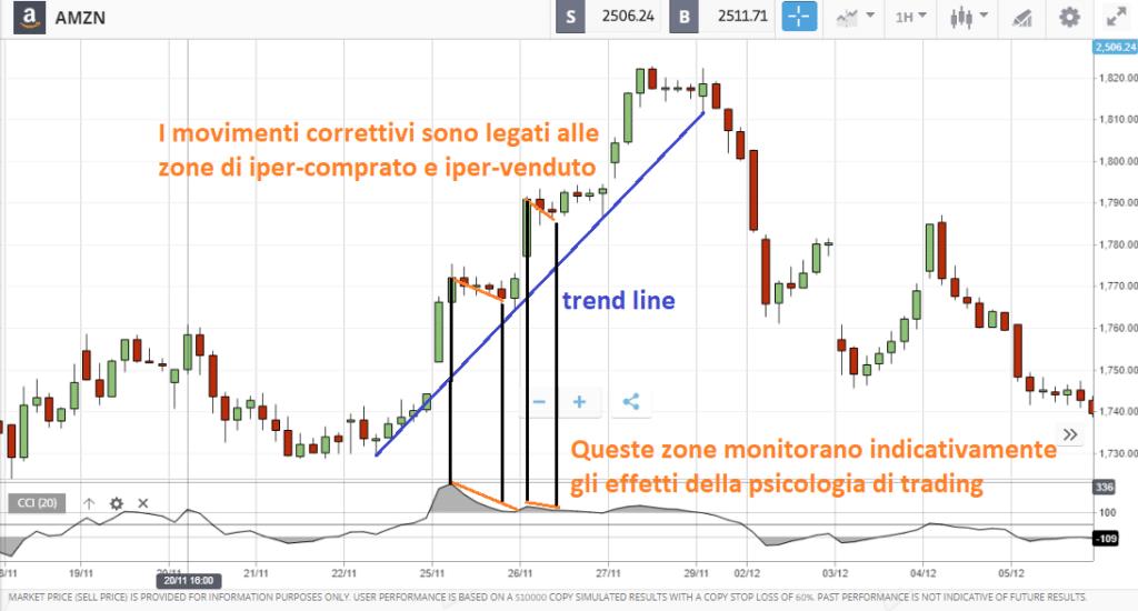 psicologia sul trading azioni Amazon