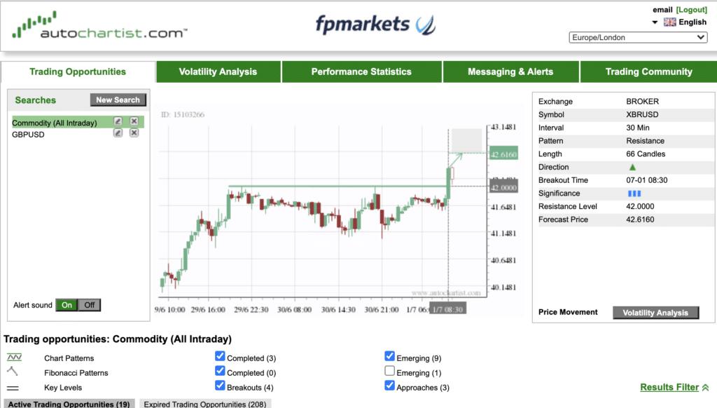 AutoChartist su FP Markets