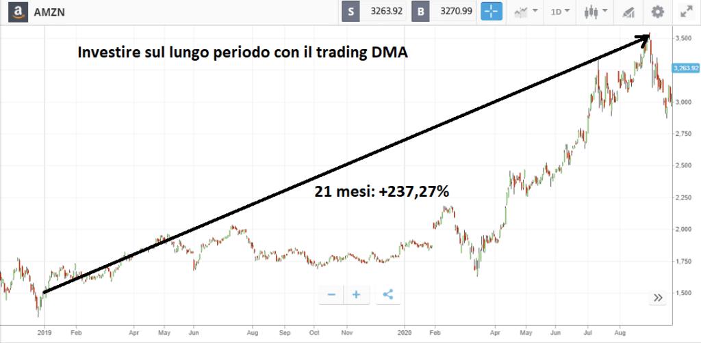 Broker DMA