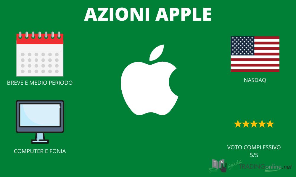 Azioni Apple - riassunto infografica