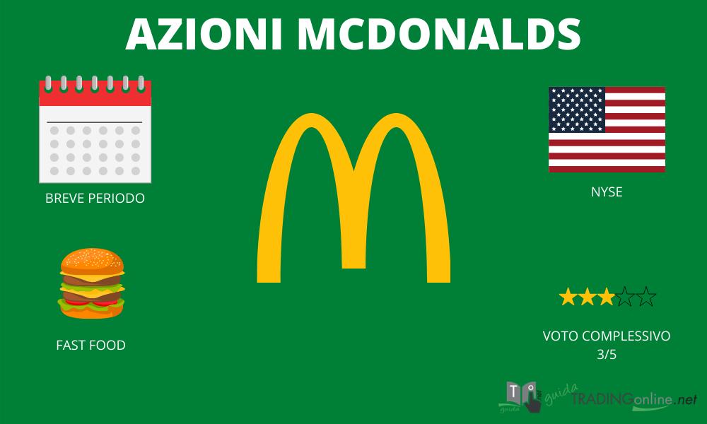 Azioni McDonalds riassunto infografica